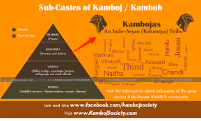 Sub-Castes of Kamboj or Kamboh community